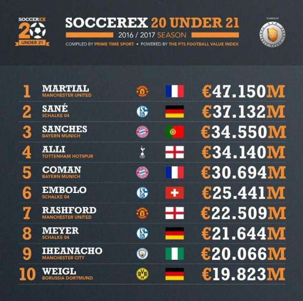 Iheanacho Is 9th World Best U-21 Star