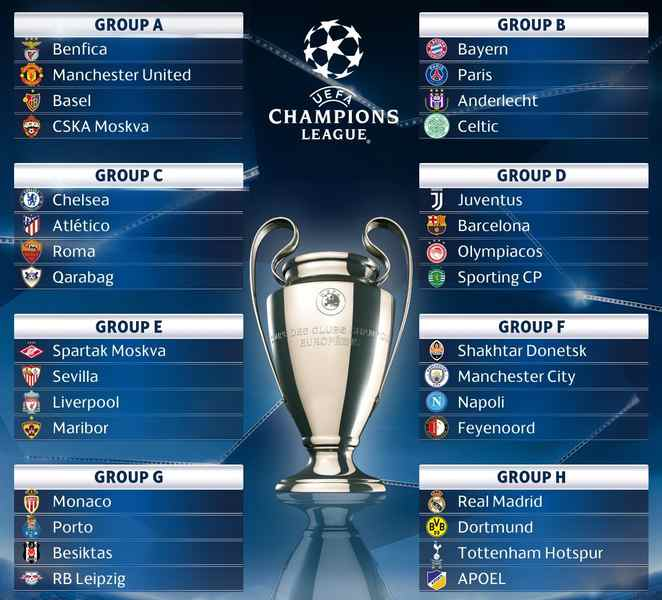 Uefa Champions League Group Stage Draw 2017/18 Live Stream