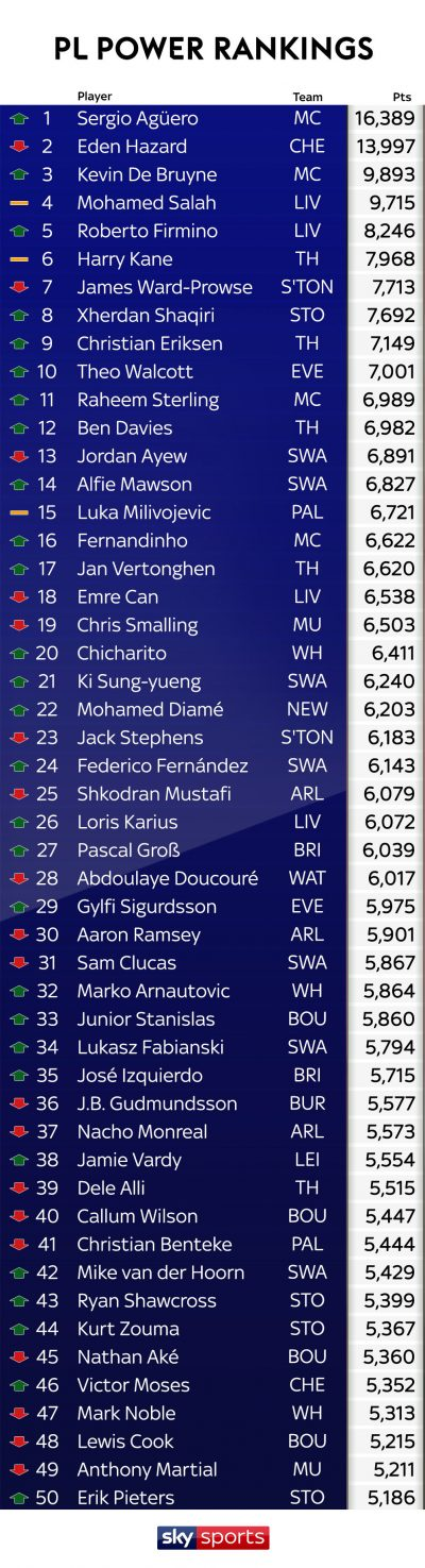 Moses In Top 50 Best EPL Players, Loses MOTM Vs West Brom To Hazard
