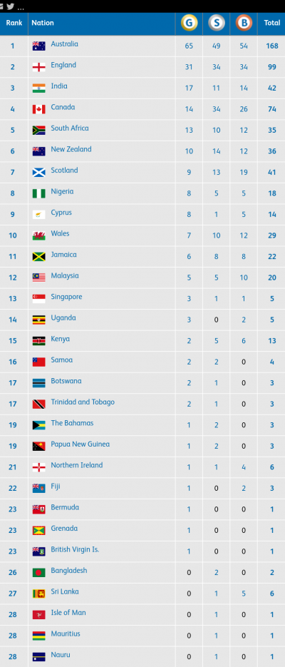 Gold-Coast-2018-Medals-Table-400x935 Gold Coast 2018: Team Nigeria Climb To 8th In Medal Table