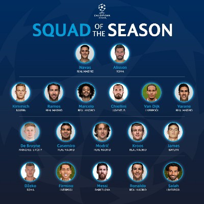 UEFA Name Ronaldo, Messi, Salah, De Bruyne In UCL Squad Of The Season