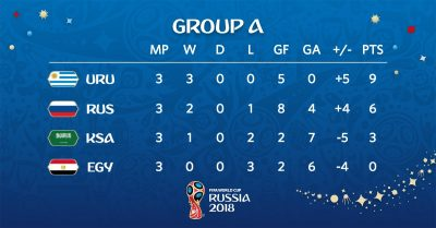 uruguay-russia-world cup-completesportsnigeria.com-csn