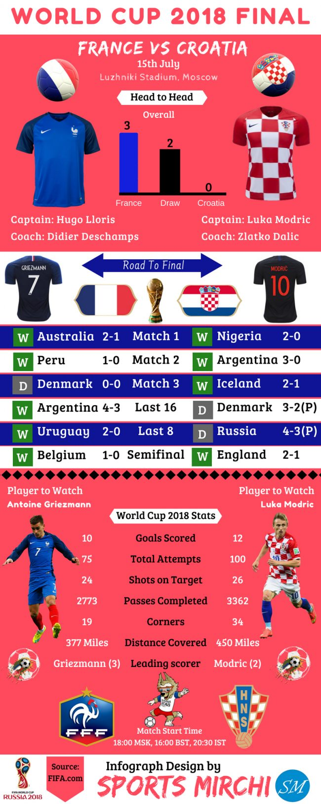 FIFA World Cup 2018 Final: France vs Croatia [Infographic]