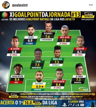 Mikel Agu Makes Portuguese Team Of The Week Again